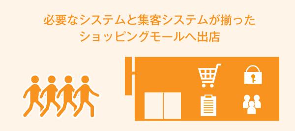 必要なシステムと集客システムが揃った ショッピングモールへ出店