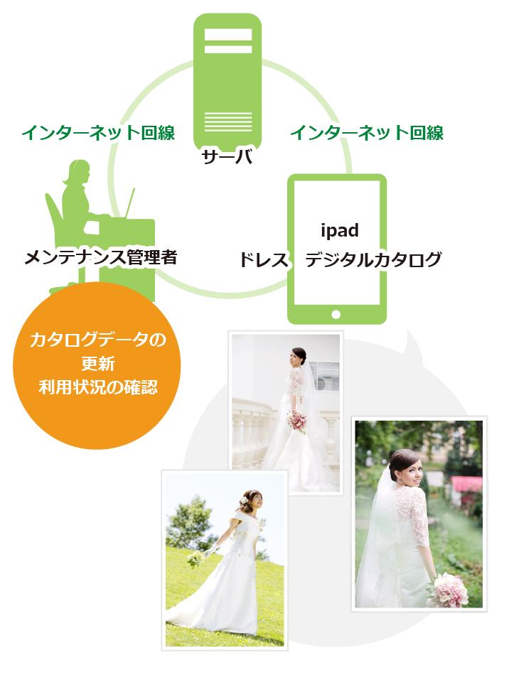 衣裳管理アプリイメージ図