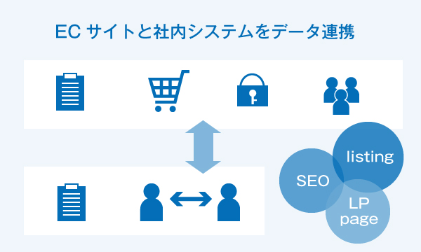ECサイトと社内システムをデータ連携