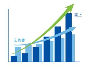 売上げ拡大グラフ